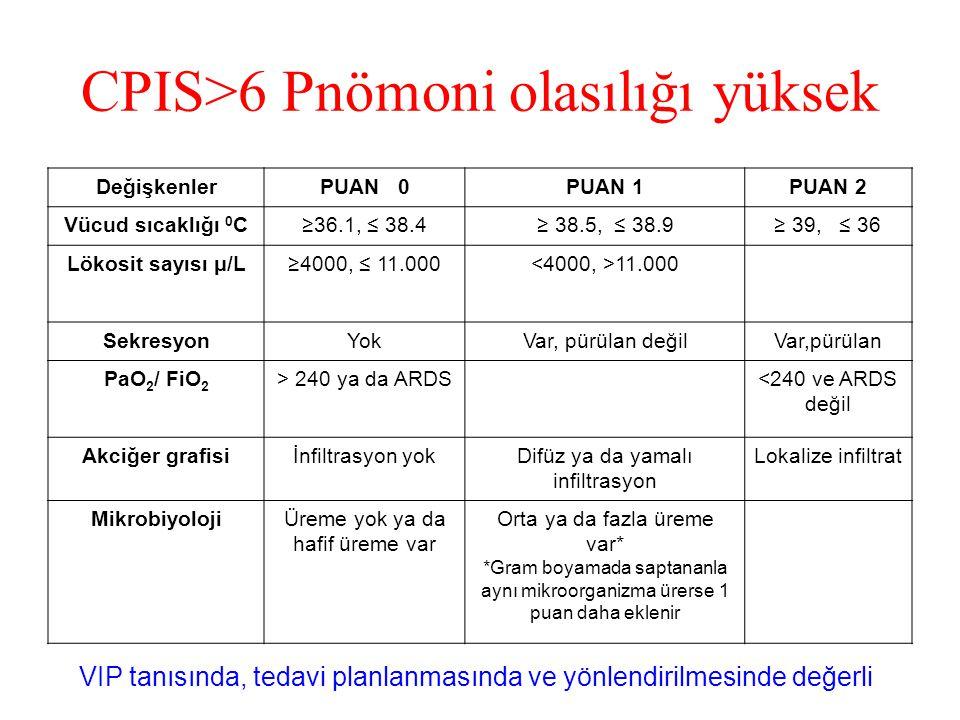 CPIS>6 Pnömoni olasılığı yüksek DeğişkenlerPUAN 0PUAN 1PUAN 2 Vücud sıcaklığı 0 C≥36.1, ≤ 38.4≥ 38.5, ≤ 38.9≥ 39, ≤ 36 Lökosit sayısı μ/L≥4000, ≤ 11.000 11.000 SekresyonYokVar, pürülan değilVar,pürülan PaO 2 / FiO 2 > 240 ya da ARDS<240 ve ARDS değil Akciğer grafisiİnfiltrasyon yokDifüz ya da yamalı infiltrasyon Lokalize infiltrat MikrobiyolojiÜreme yok ya da hafif üreme var Orta ya da fazla üreme var* *Gram boyamada saptananla aynı mikroorganizma ürerse 1 puan daha eklenir VIP tanısında, tedavi planlanmasında ve yönlendirilmesinde değerli