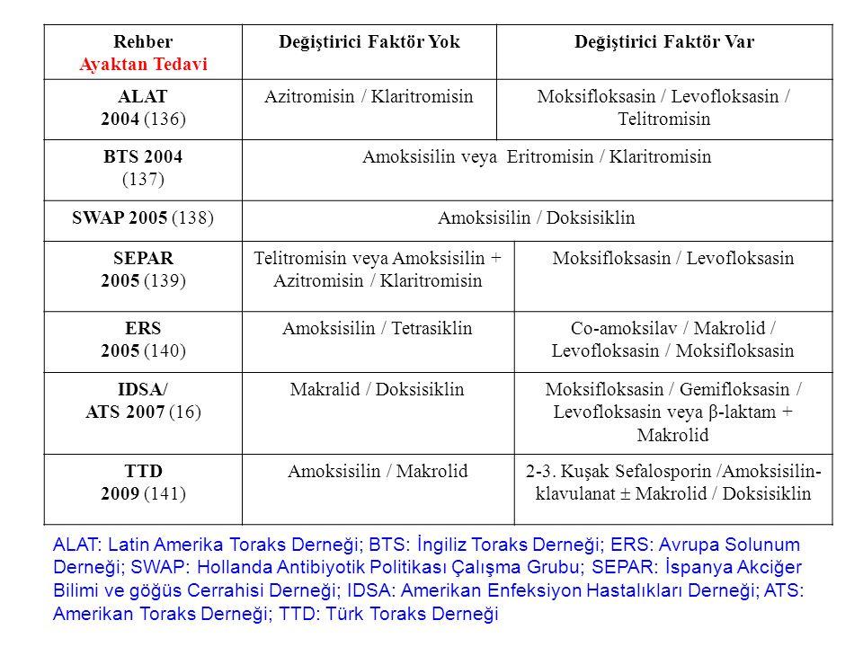 Rehber Ayaktan Tedavi Değiştirici Faktör YokDeğiştirici Faktör Var ALAT 2004 (136) Azitromisin / KlaritromisinMoksifloksasin / Levofloksasin / Telitromisin BTS 2004 (137) Amoksisilin veya Eritromisin / Klaritromisin SWAP 2005 (138)Amoksisilin / Doksisiklin SEPAR 2005 (139) Telitromisin veya Amoksisilin + Azitromisin / Klaritromisin Moksifloksasin / Levofloksasin ERS 2005 (140) Amoksisilin / TetrasiklinCo-amoksilav / Makrolid / Levofloksasin / Moksifloksasin IDSA/ ATS 2007 (16) Makralid / DoksisiklinMoksifloksasin / Gemifloksasin / Levofloksasin veya β-laktam + Makrolid TTD 2009 (141) Amoksisilin / Makrolid2-3.