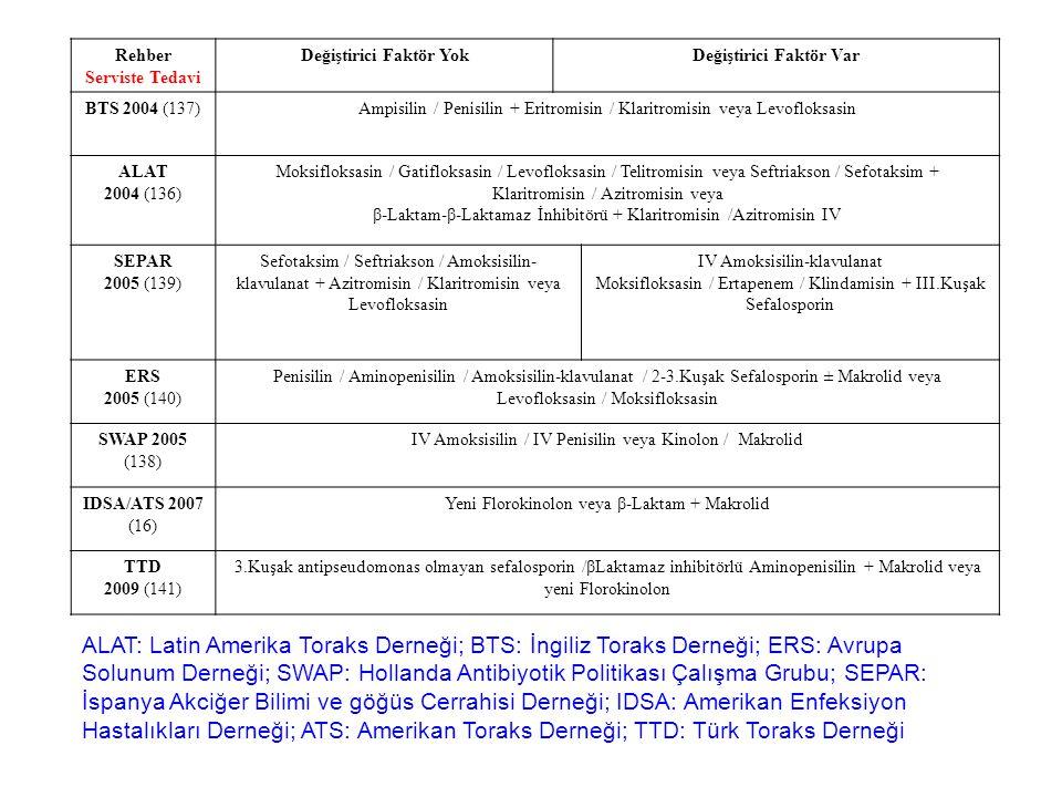 Rehber Serviste Tedavi Değiştirici Faktör YokDeğiştirici Faktör Var BTS 2004 (137)Ampisilin / Penisilin + Eritromisin / Klaritromisin veya Levofloksasin ALAT 2004 (136) Moksifloksasin / Gatifloksasin / Levofloksasin / Telitromisin veya Seftriakson / Sefotaksim + Klaritromisin / Azitromisin veya β-Laktam-β-Laktamaz İnhibitörü + Klaritromisin /Azitromisin IV SEPAR 2005 (139) Sefotaksim / Seftriakson / Amoksisilin- klavulanat + Azitromisin / Klaritromisin veya Levofloksasin IV Amoksisilin-klavulanat Moksifloksasin / Ertapenem / Klindamisin + III.Kuşak Sefalosporin ERS 2005 (140) Penisilin / Aminopenisilin / Amoksisilin-klavulanat / 2-3.Kuşak Sefalosporin ± Makrolid veya Levofloksasin / Moksifloksasin SWAP 2005 (138) IV Amoksisilin / IV Penisilin veya Kinolon / Makrolid IDSA/ATS 2007 (16) Yeni Florokinolon veya β-Laktam + Makrolid TTD 2009 (141) 3.Kuşak antipseudomonas olmayan sefalosporin /βLaktamaz inhibitörlü Aminopenisilin + Makrolid veya yeni Florokinolon ALAT: Latin Amerika Toraks Derneği; BTS: İngiliz Toraks Derneği; ERS: Avrupa Solunum Derneği; SWAP: Hollanda Antibiyotik Politikası Çalışma Grubu; SEPAR: İspanya Akciğer Bilimi ve göğüs Cerrahisi Derneği; IDSA: Amerikan Enfeksiyon Hastalıkları Derneği; ATS: Amerikan Toraks Derneği; TTD: Türk Toraks Derneği