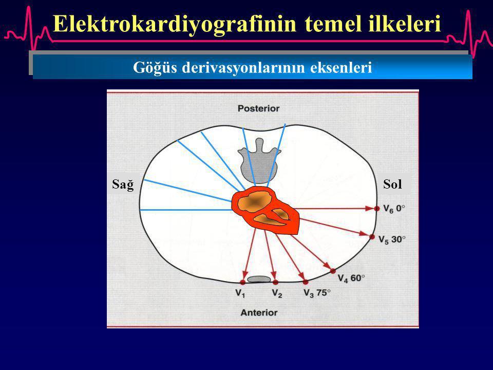 Elektrokardiyografinin temel ilkeleri Göğüs derivasyonlarının eksenleri SağSol