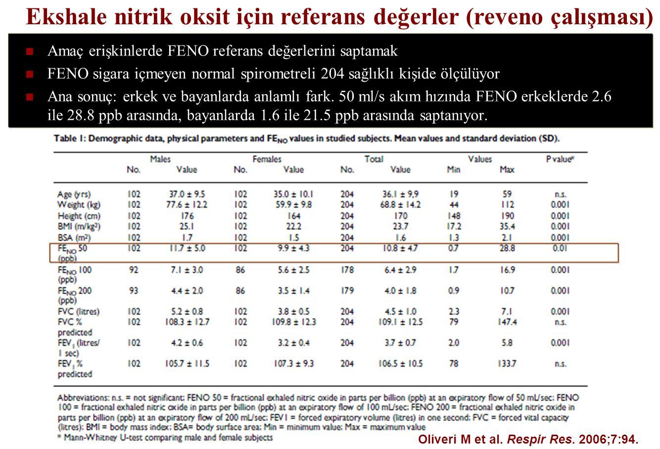 Ekshale nitrik oksit için referans değerler (reveno çalışması) Oliveri M et al. Respir Res. 2006;7:94. Amaç erişkinlerde FENO referans değerlerini sap