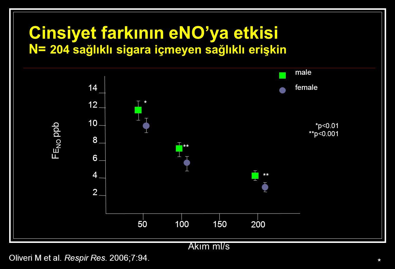 Cinsiyet farkının eNO'ya etkisi N= 204 sağlıklı sigara içmeyen sağlıklı erişkin Oliveri M et al. Respir Res. 2006;7:94. * F E NO ppb Akım ml/s *p<0.01