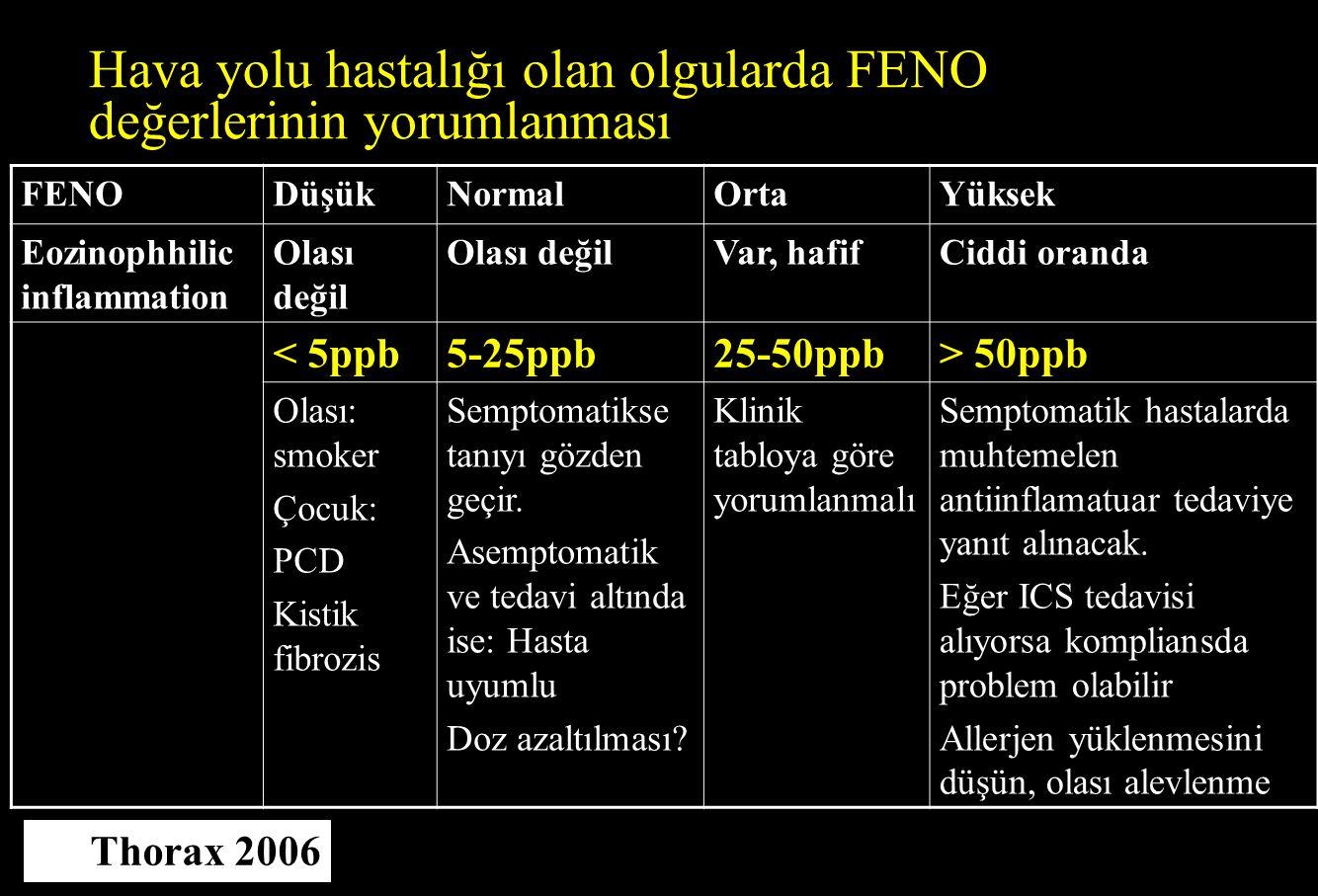 Hava yolu hastalığı olan olgularda FENO değerlerinin yorumlanması FENODüşükNormalOrtaYüksek Eozinophhilic inflammation Olası değil Var, hafifCiddi ora