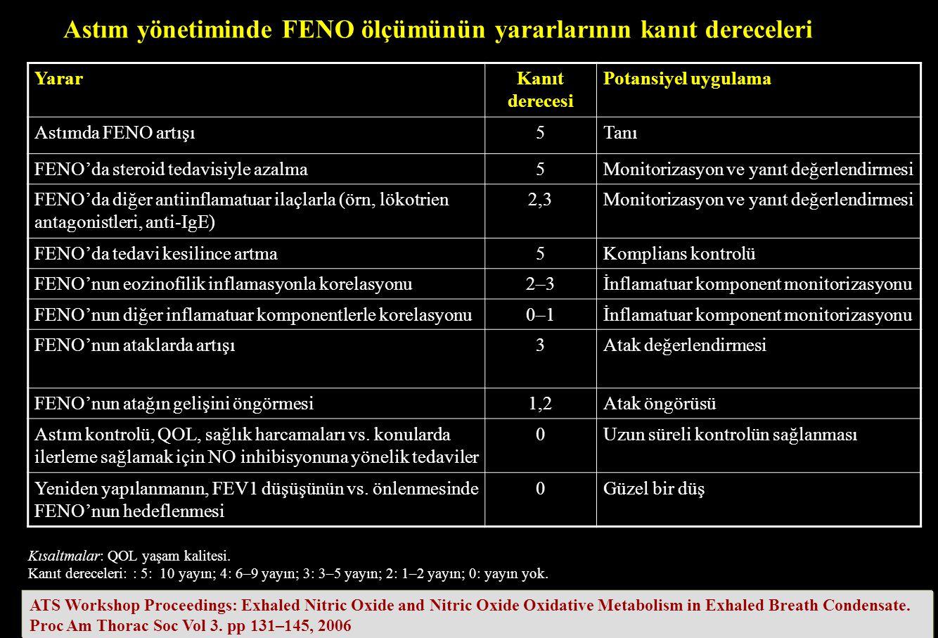 Astım yönetiminde FENO ölçümünün yararlarının kanıt dereceleri YararKanıt derecesi Potansiyel uygulama Astımda FENO artışı5Tanı FENO'da steroid tedavi