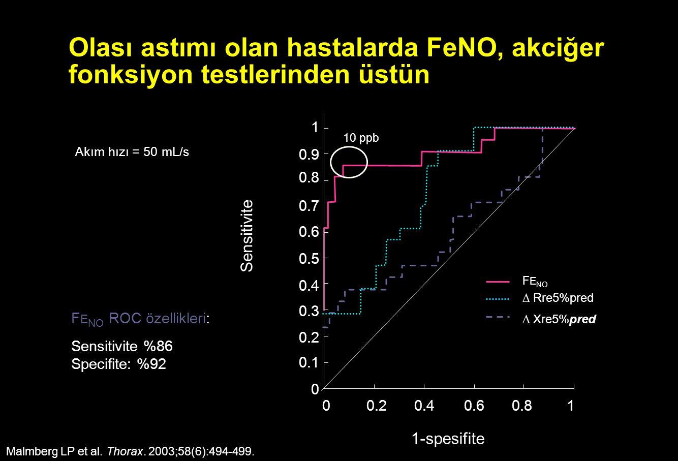Olası astımı olan hastalarda FeNO, akciğer fonksiyon testlerinden üstün Malmberg LP et al. Thorax. 2003;58(6):494-499. F E NO ROC özellikleri: Sensiti