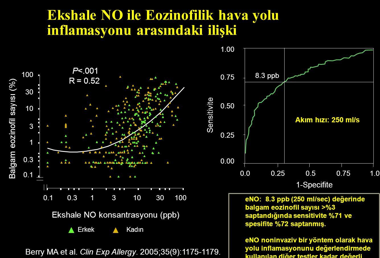 Ekshale NO ile Eozinofilik hava yolu inflamasyonu arasındaki ilişki Berry MA et al. Clin Exp Allergy. 2005;35(9):1175-1179. Sensitivite 1-Specifite 1.