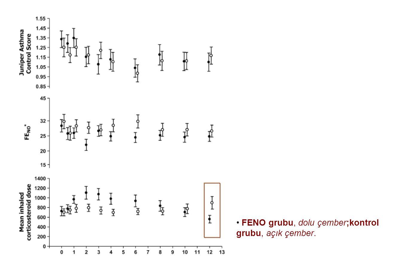 FENO grubu, dolu çember;kontrol grubu, açık çember.