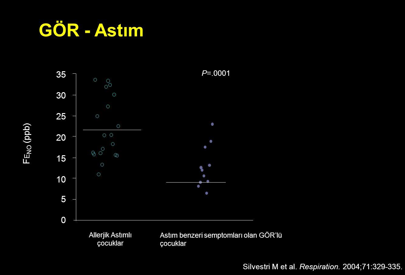 GÖR - Astım Silvestri M et al. Respiration. 2004;71:329-335. Astım benzeri semptomları olan GÖR'lü çocuklar Allerjik Astımlı çocuklar F E NO (ppb) 20