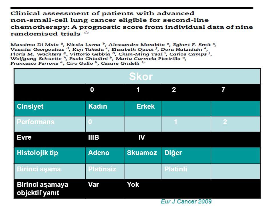 Skor 0 1 2 7 CinsiyetKadın Erkek Performans0 1 2 EvreIIIB IV Histolojik tipAdenoSkuamozDiğer Birinci aşamaPlatinsizPlatinli Birinci aşamaya objektif yanıt VarYok Eur J Cancer 2009