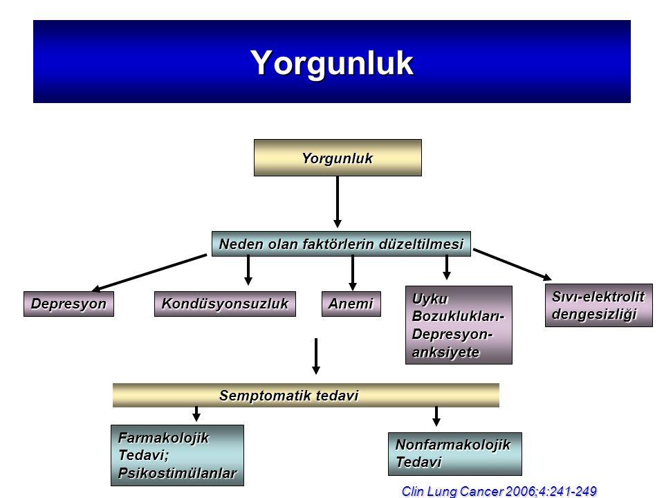 Yorgunluk Yorgunluk Neden olan faktörlerin düzeltilmesi DepresyonKondüsyonsuzlukAnemi UykuBozuklukları-Depresyon-anksiyete Sıvı-elektrolitdengesizliği Semptomatik tedavi Semptomatik tedavi FarmakolojikTedavi;Psikostimülanlar NonfarmakolojikTedavi Clin Lung Cancer 2006;4:241-249