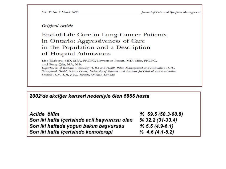 2002'de akciğer kanseri nedeniyle ölen 5855 hasta Acilde ölüm % 59.5 (58.3-60.8) Son iki hafta içerisinde acil başvurusu olan % 32.2 (31-33.4) Son iki haftada yoğun bakım başvurusu % 5.5 (4.9-6.1) Son iki hafta içerisinde kemoterapi % 4.6 (4.1-5.2)