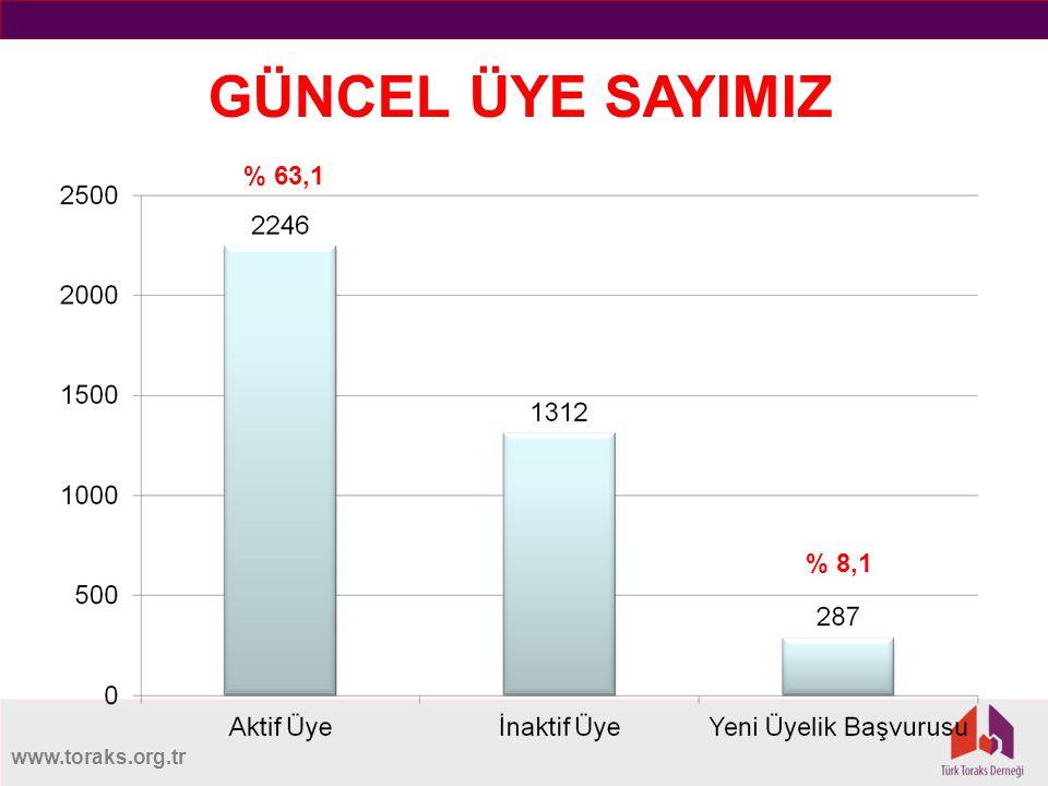 www.toraks.org.tr GÜNCEL ÜYE SAYIMIZ % 63,1 % 8,1