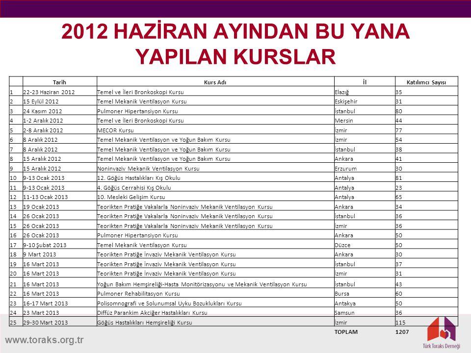 www.toraks.org.tr 2012 HAZİRAN AYINDAN BU YANA YAPILAN KURSLAR TarihKurs AdıİlKatılımcı Sayısı 122-23 Haziran 2012Temel ve İleri Bronkoskopi KursuElaz