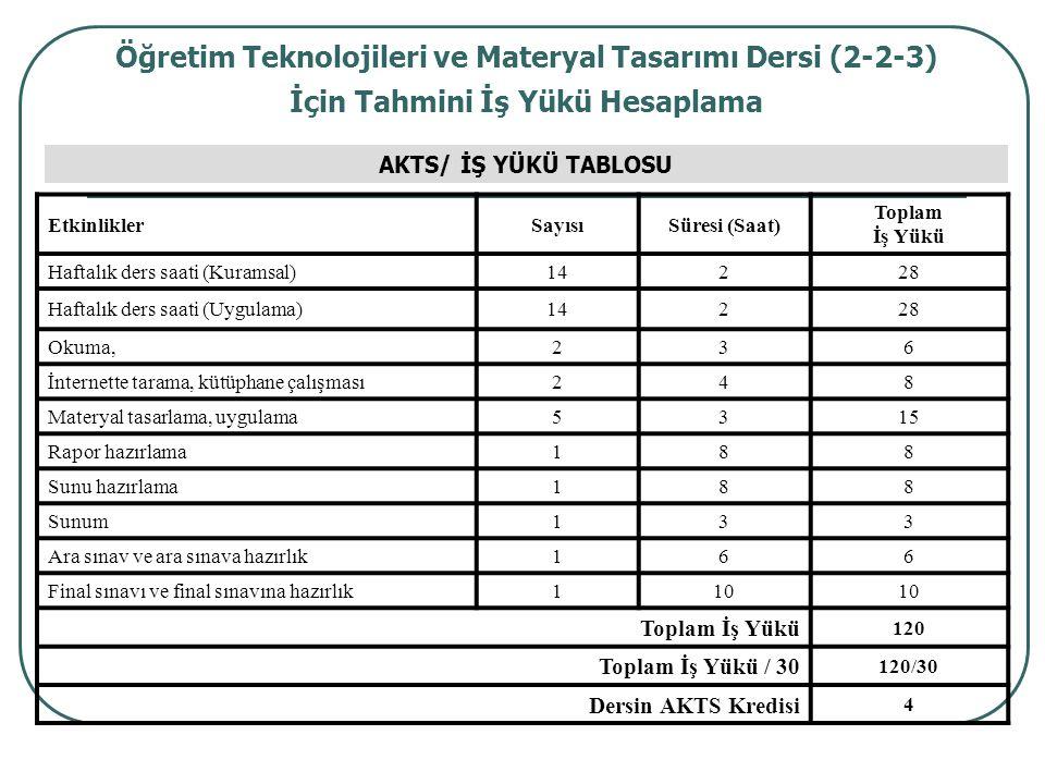 Öğretim Teknolojileri ve Materyal Tasarımı Dersi (2-2-3) İçin Tahmini İş Yükü Hesaplama AKTS/ İŞ YÜKÜ TABLOSU EtkinliklerSayısıSüresi (Saat) Toplam İş