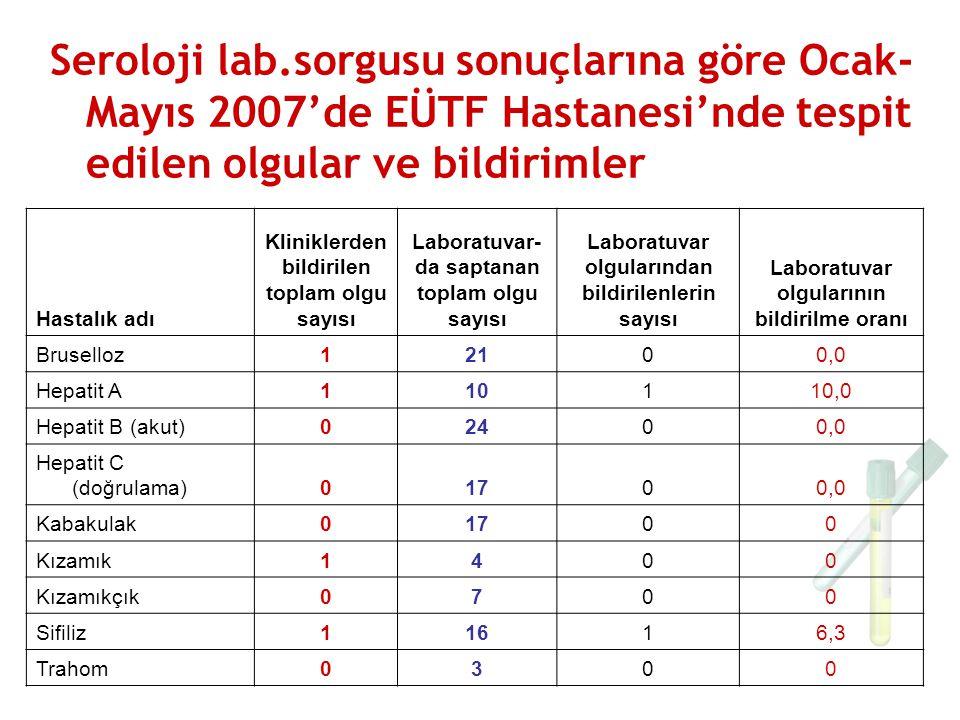 Seroloji lab.sorgusu sonuçlarına göre Ocak- Mayıs 2007'de EÜTF Hastanesi'nde tespit edilen olgular ve bildirimler Hastalık adı Kliniklerden bildirilen toplam olgu sayısı Laboratuvar- da saptanan toplam olgu sayısı Laboratuvar olgularından bildirilenlerin sayısı Laboratuvar olgularının bildirilme oranı Bruselloz12100,0 Hepatit A110110,0 Hepatit B (akut)02400,0 Hepatit C (doğrulama)01700,0 Kabakulak01700 Kızamık1400 Kızamıkçık0700 Sifiliz11616,3 Trahom0300