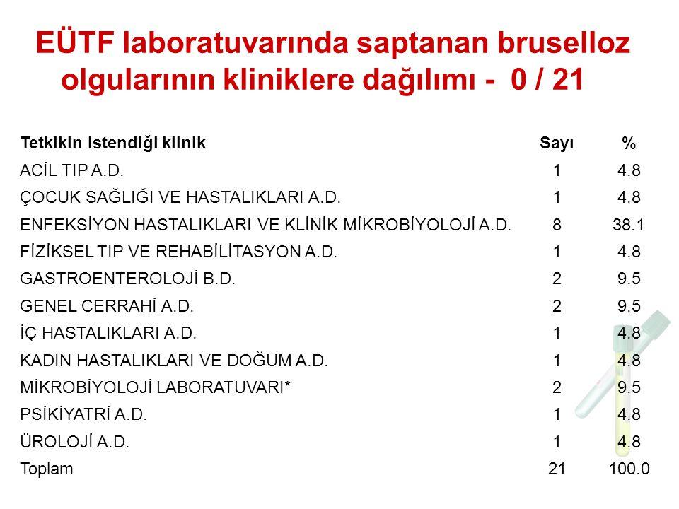 EÜTF laboratuvarında saptanan bruselloz olgularının kliniklere dağılımı - 0 / 21 Tetkikin istendiği klinikSayı% ACİL TIP A.D.14.8 ÇOCUK SAĞLIĞI VE HASTALIKLARI A.D.14.8 ENFEKSİYON HASTALIKLARI VE KLİNİK MİKROBİYOLOJİ A.D.838.1 FİZİKSEL TIP VE REHABİLİTASYON A.D.14.8 GASTROENTEROLOJİ B.D.29.5 GENEL CERRAHİ A.D.29.5 İÇ HASTALIKLARI A.D.14.8 KADIN HASTALIKLARI VE DOĞUM A.D.14.8 MİKROBİYOLOJİ LABORATUVARI*29.5 PSİKİYATRİ A.D.14.8 ÜROLOJİ A.D.14.8 Toplam21100.0