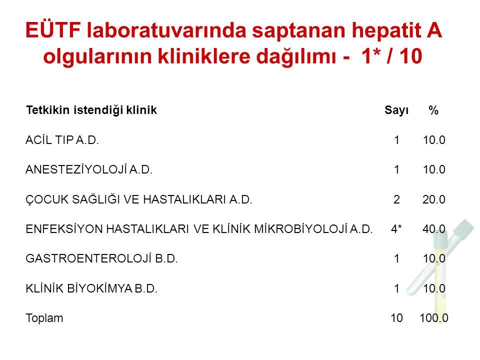 EÜTF laboratuvarında saptanan hepatit A olgularının kliniklere dağılımı - 1* / 10 Tetkikin istendiği klinikSayı% ACİL TIP A.D.110.0 ANESTEZİYOLOJİ A.D.110.0 ÇOCUK SAĞLIĞI VE HASTALIKLARI A.D.220.0 ENFEKSİYON HASTALIKLARI VE KLİNİK MİKROBİYOLOJİ A.D.4*4*40.0 GASTROENTEROLOJİ B.D.110.0 KLİNİK BİYOKİMYA B.D.110.0 Toplam10100.0