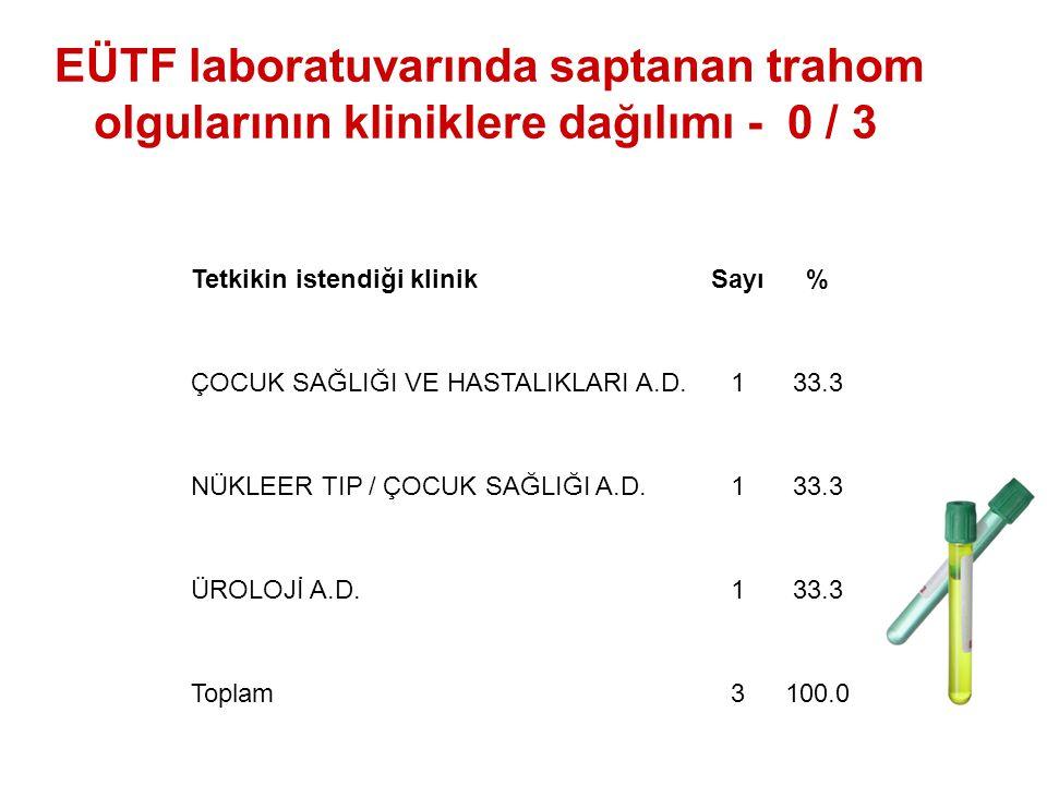 EÜTF laboratuvarında saptanan trahom olgularının kliniklere dağılımı - 0 / 3 Tetkikin istendiği klinikSayı% ÇOCUK SAĞLIĞI VE HASTALIKLARI A.D.133.3 NÜKLEER TIP / ÇOCUK SAĞLIĞI A.D.133.3 ÜROLOJİ A.D.133.3 Toplam3100.0