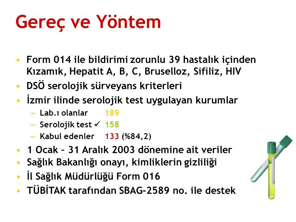 Gereç ve Yöntem Form 014 ile bildirimi zorunlu 39 hastalık içinden Kızamık, Hepatit A, B, C, Bruselloz, Sifiliz, HIV DSÖ serolojik sürveyans kriterleri İzmir ilinde serolojik test uygulayan kurumlar – Lab.ı olanlar189 – Serolojik test 158 – Kabul edenler133 (%84,2) 1 Ocak – 31 Aralık 2003 dönemine ait veriler Sağlık Bakanlığı onayı, kimliklerin gizliliği İl Sağlık Müdürlüğü Form 016 TÜBİTAK tarafından SBAG-2589 no.