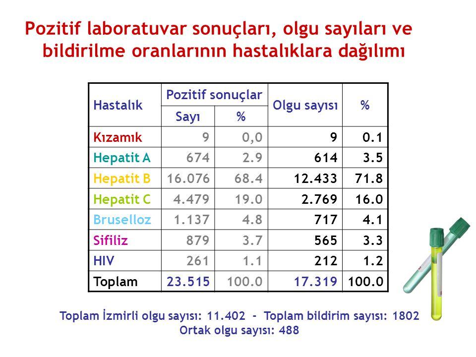 Pozitif laboratuvar sonuçları, olgu sayıları ve bildirilme oranlarının hastalıklara dağılımı Hastalık Pozitif sonuçlar Olgu sayısı% Sayı% Kızamık90,090.1 Hepatit A674 2.96143.5 Hepatit B16.07668.412.43371.8 Hepatit C4.47919.02.76916.0 Bruselloz1.1374.87174.1 Sifiliz8793.75653.3 HIV2611.12121.2 Toplam23.515100.017.319100.0 Toplam İzmirli olgu sayısı: 11.402 - Toplam bildirim sayısı: 1802 Ortak olgu sayısı: 488