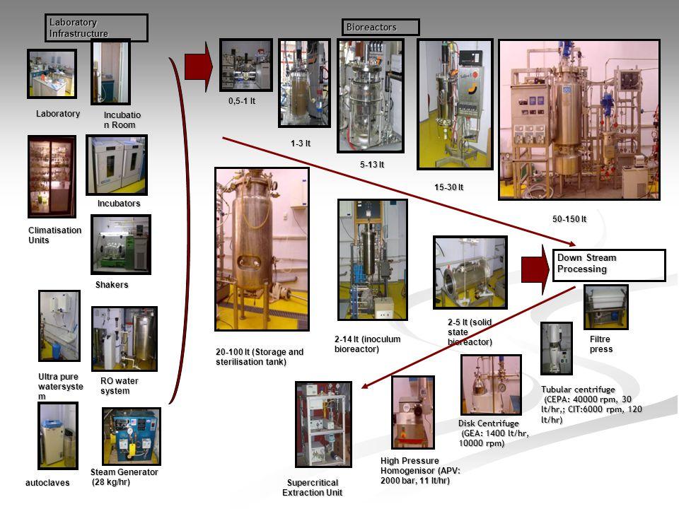 Bioreactors 0,5-1 lt 1-3 lt 5-13 lt 15-30 lt 50-150 lt 2-14 lt (inoculum bioreactor) 2-5 lt (solid state bioreactor) 20-100 lt (Storage and sterilisat