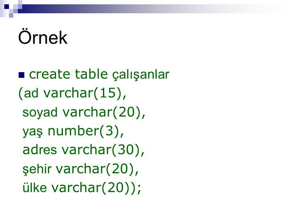 Örnek create table çalışanlar ( ad varchar(15), soyad varchar(20), yaş number(3), ad res varchar(30), şehir varchar(20), ülke varchar(20));