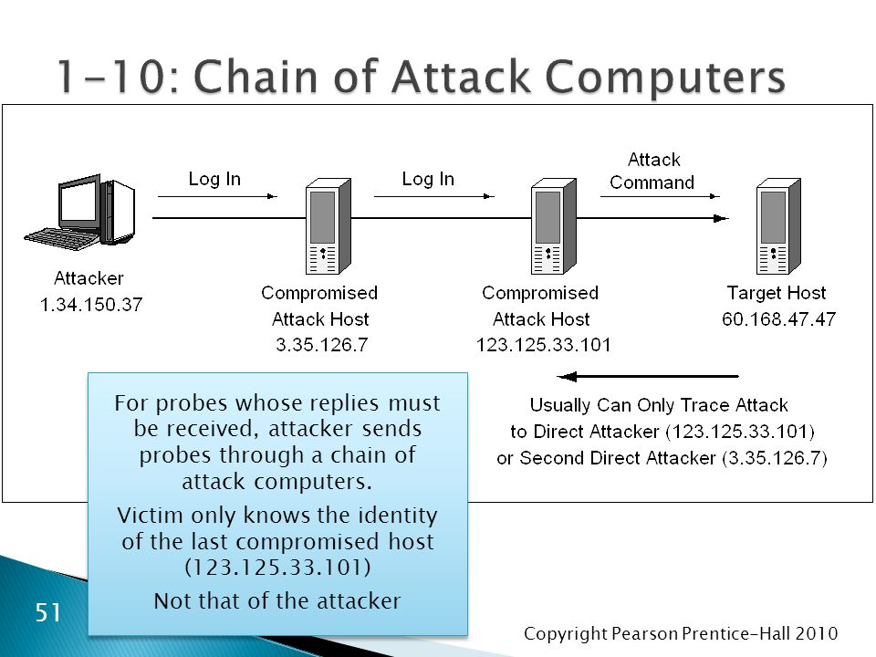 Copyright Pearson Prentice-Hall For probes whose replies must be received, attacker sends probes through a chain of attack computers.
