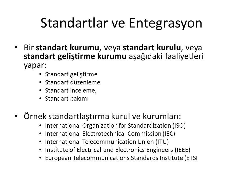 Standartlar ve Entegrasyon Bir standart kurumu, veya standart kurulu, veya standart geliştirme kurumu aşağıdaki faaliyetleri yapar: Standart geliştirm