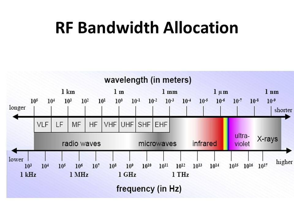 RF Bandwidth Allocation