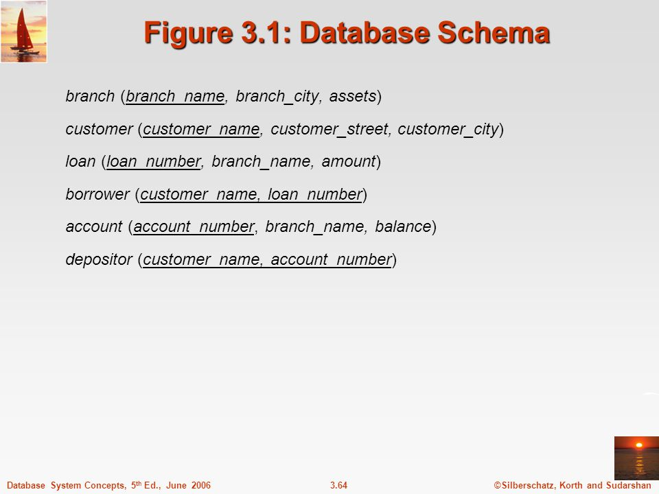©Silberschatz, Korth and Sudarshan3.64Database System Concepts, 5 th Ed., June 2006 Figure 3.1: Database Schema branch (branch_name, branch_city, asse