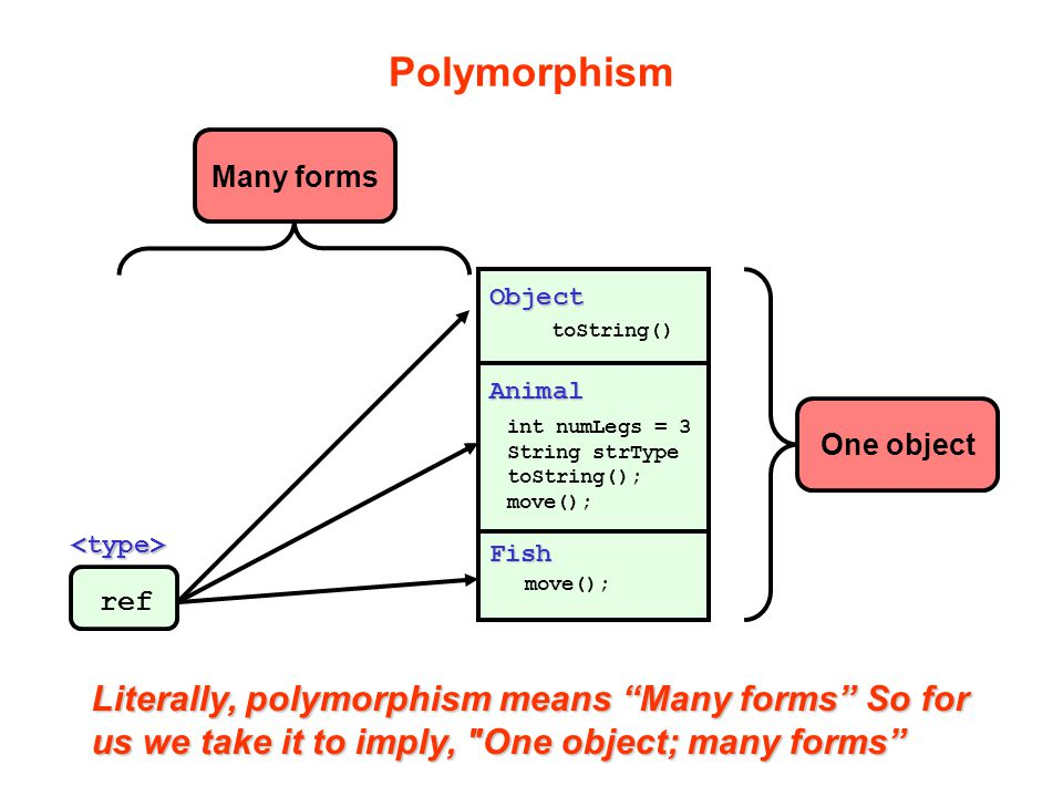 "Polymorphism Animal int numLegs = 3 String strType toString(); move(); Object toString() Fish move(); ref Literally, polymorphism means ""Many forms"" S"