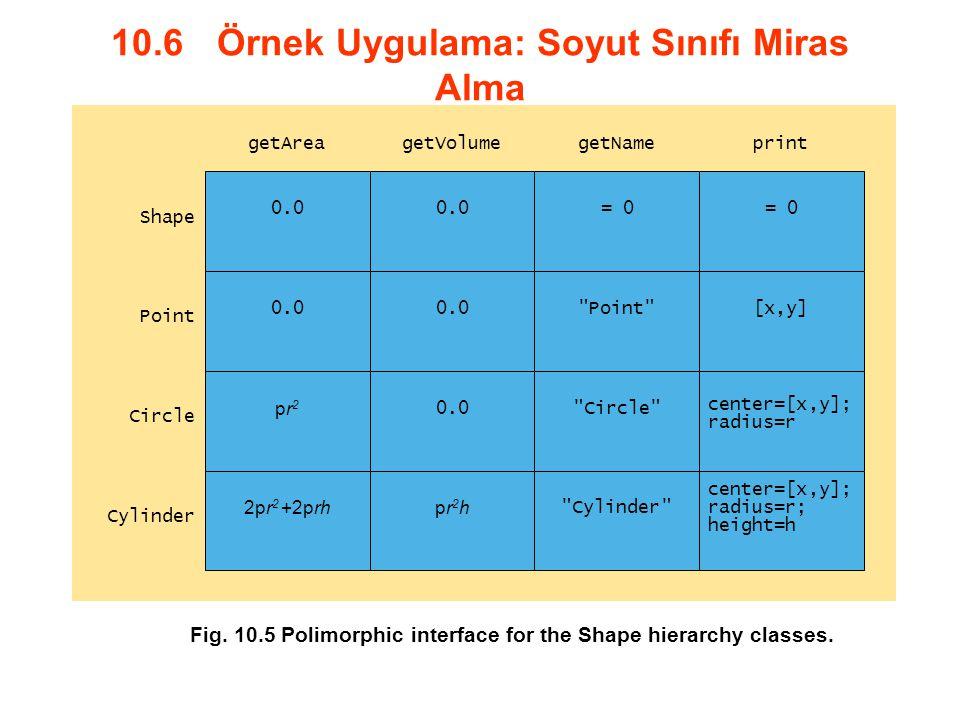 10.6 Örnek Uygulama: Soyut Sınıfı Miras Alma 0.0 = 0 0.0 Point [x,y] pr2pr2 0.0 Circle center=[x,y]; radius=r 2pr 2 +2prhpr2hpr2h Cylinder center=[x,y]; radius=r; height=h getAreaprintgetNamegetVolume Shape Point Circle Cylinder Fig.