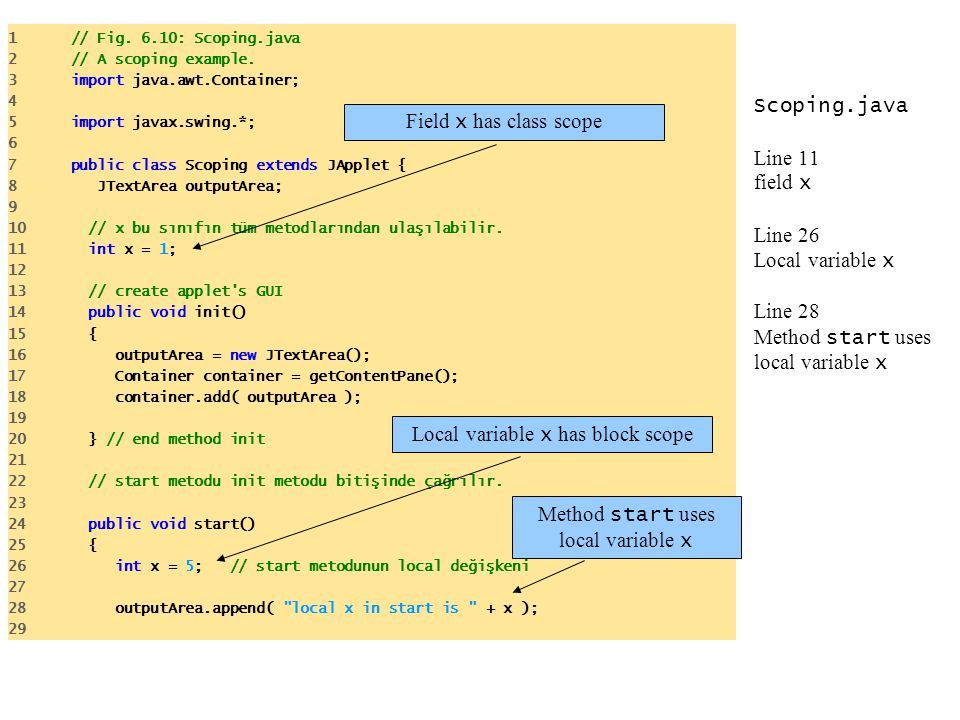 Scoping.java Line 11 field x Line 26 Local variable x Line 28 Method start uses local variable x 1 // Fig. 6.10: Scoping.java 2 // A scoping example.