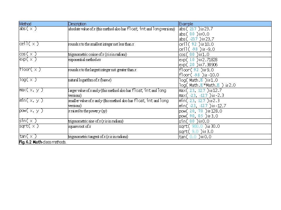 6.4 Metodların Tanıtımı Metodlar –Programcıya modülerize olmuş program yazma imkanını sağlar.