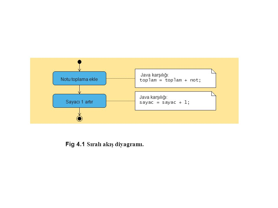 Analysis.java Line 19 Line 29 1 // Fig.4.11: Analysis.java 2 // Analysis of examination results.