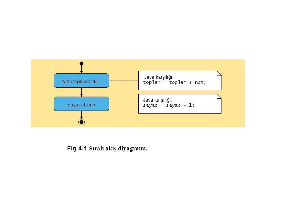 Fig 4.1 Sıralı akış diyagramı. Notu toplama ekle Sayacı 1 artır Java karşılığı: toplam = toplam + not; Java karşılığı: sayac = sayac + 1;
