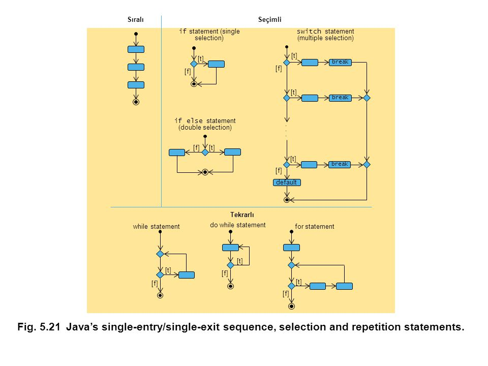 Fig. 5.21Java's single-entry/single-exit sequence, selection and repetition statements.