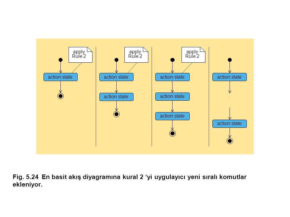 Fig.5.24En basit akış diyagramına kural 2 'yi uygulayıcı yeni sıralı komutlar ekleniyor.......