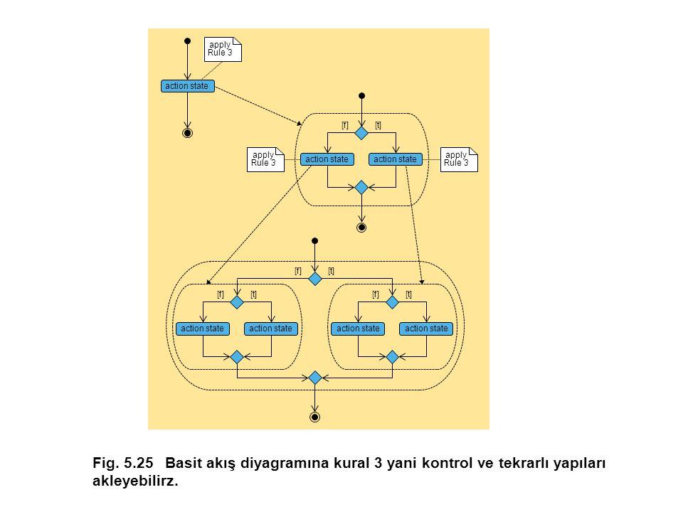 Fig. 5.25 Basit akış diyagramına kural 3 yani kontrol ve tekrarlı yapıları akleyebilirz.
