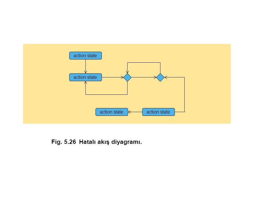 Fig. 5.26Hatalı akış diyagramı. action state