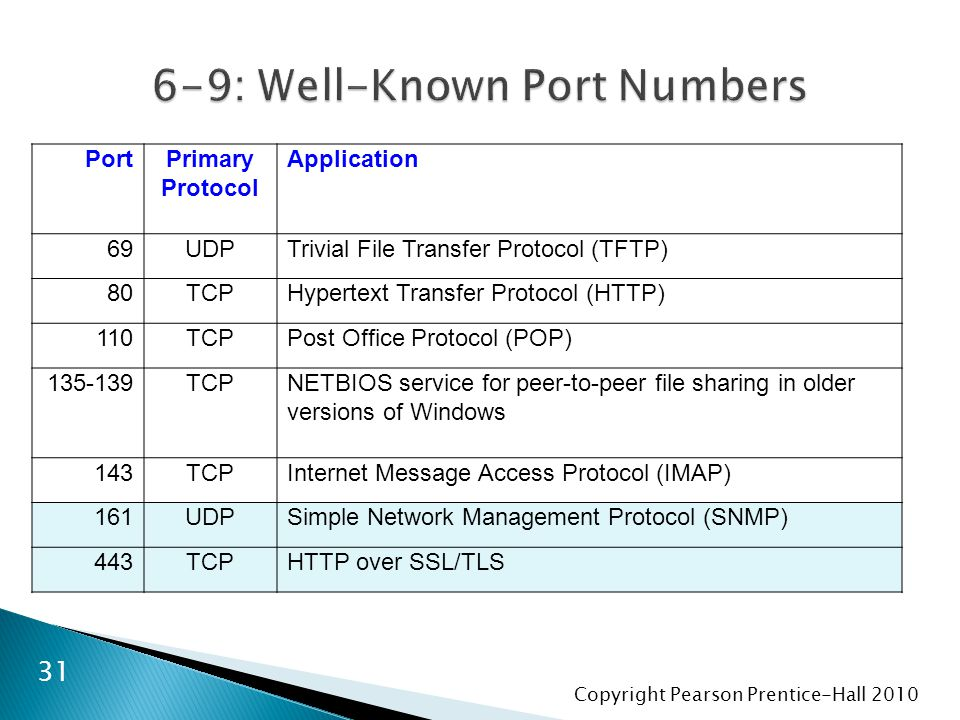 Copyright Pearson Prentice-Hall 2010 31 PortPrimary Protocol Application 69UDPTrivial File Transfer Protocol (TFTP) 80TCPHypertext Transfer Protocol (HTTP) 110TCPPost Office Protocol (POP) 135-139TCPNETBIOS service for peer-to-peer file sharing in older versions of Windows 143TCPInternet Message Access Protocol (IMAP) 161UDPSimple Network Management Protocol (SNMP) 443TCPHTTP over SSL/TLS