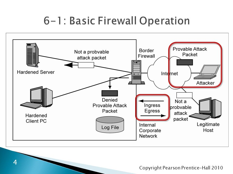 Copyright Pearson Prentice-Hall 2010  Perspective ◦ Done by most main border firewalls ◦ DOS attacks are easy to detect but difficult to stop  because their traffic looks like legitimate packets 65