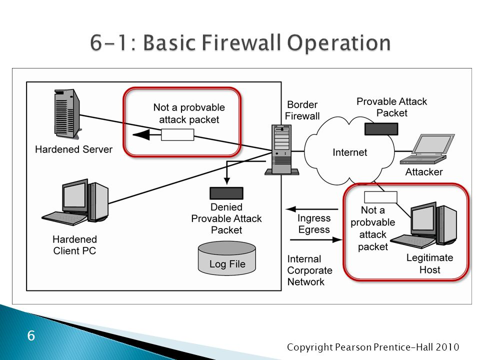 Copyright Pearson Prentice-Hall 2010  Demilitarized Zone (DMZ) ◦ Subnet for servers and application proxy firewalls accessible via the Internet ◦ Hosts in the DMZ must be especially hardened  because they will be accessible to attackers on the Internet 77