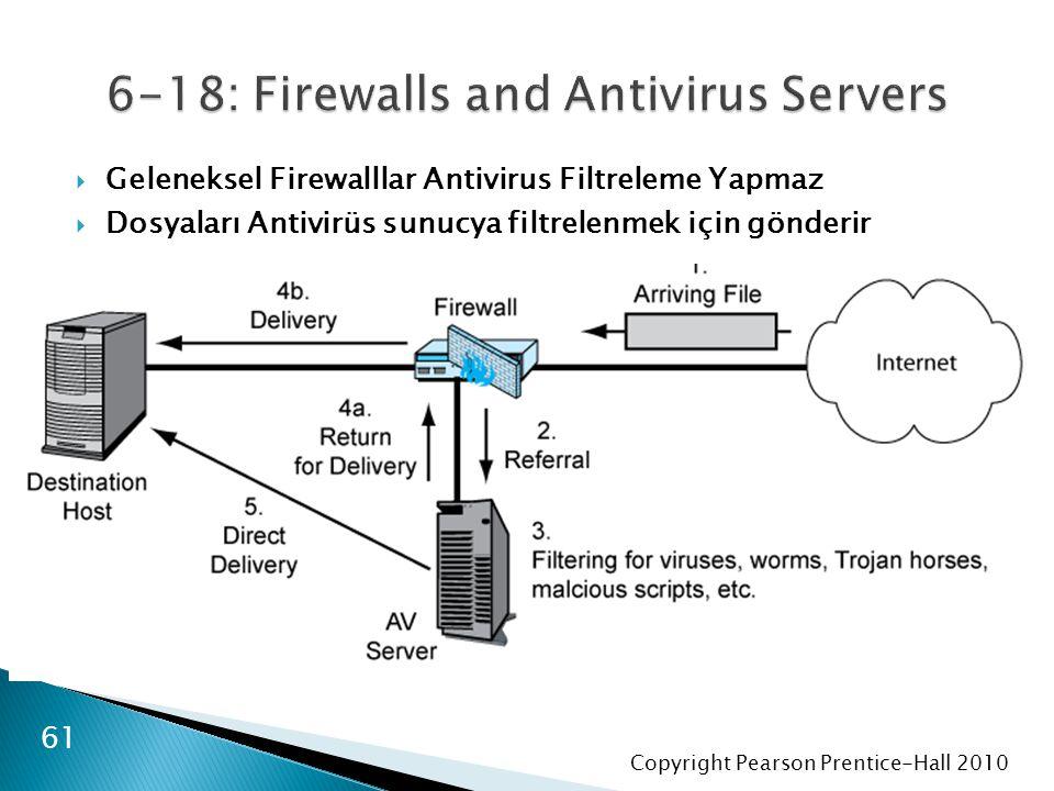 Copyright Pearson Prentice-Hall 2010 61  Geleneksel Firewalllar Antivirus Filtreleme Yapmaz  Dosyaları Antivirüs sunucya filtrelenmek için gönderir