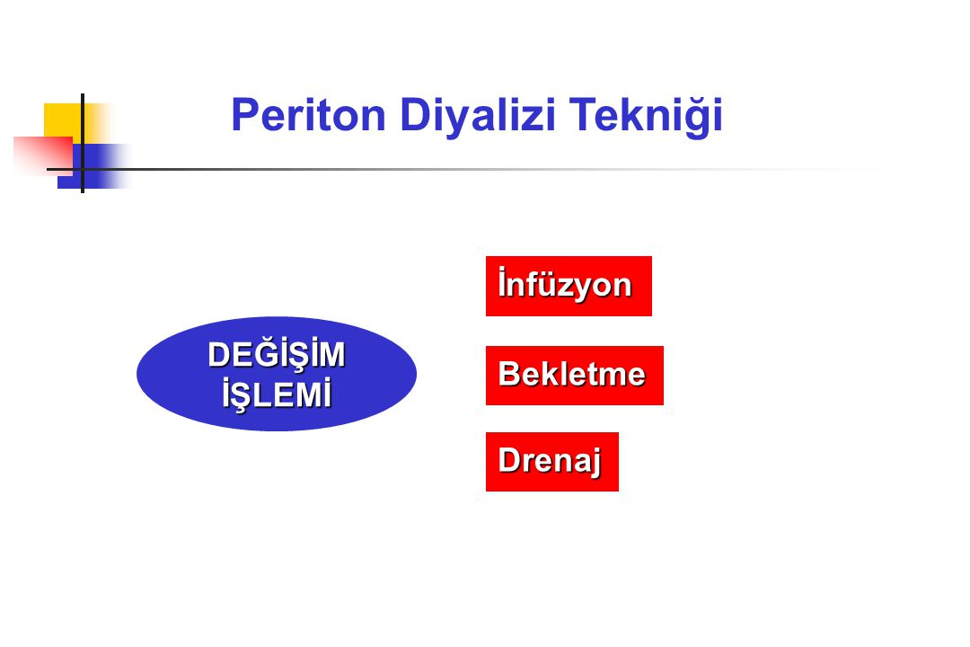 Periton Diyalizi Tekniği İnfüzyon Bekletme Drenaj DEĞİŞİMİŞLEMİ