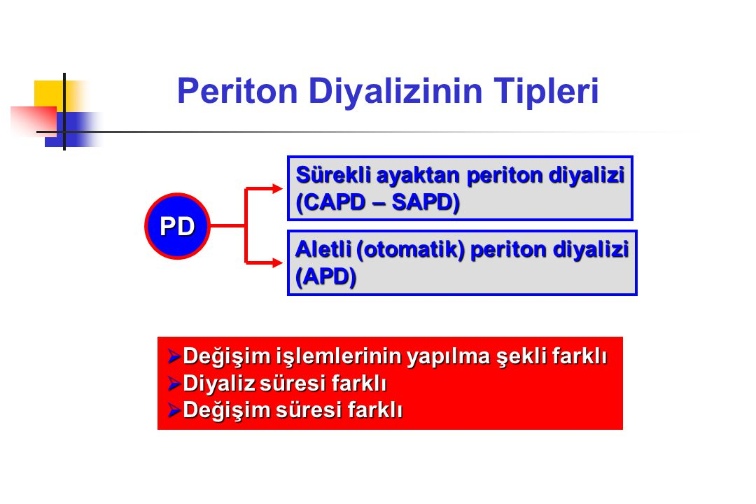 Periton Diyalizinin Tipleri Sürekli ayaktan periton diyalizi (CAPD – SAPD) Aletli (otomatik) periton diyalizi (APD) PD  Değişim işlemlerinin yapılma şekli farklı  Diyaliz süresi farklı  Değişim süresi farklı