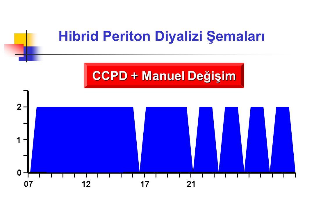Hibrid Periton Diyalizi Şemaları CCPD + Manuel Değişim 0 1 2 0712 17 21