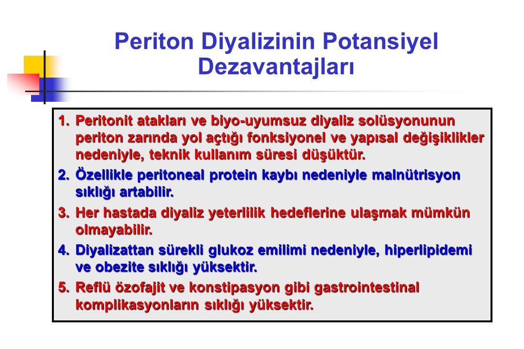 Periton Diyalizinin Potansiyel Dezavantajları 1.Peritonit atakları ve biyo-uyumsuz diyaliz solüsyonunun periton zarında yol açtığı fonksiyonel ve yapısal değişiklikler nedeniyle, teknik kullanım süresi düşüktür.