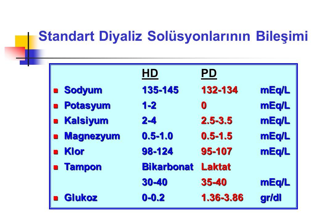 HD PD Sodyum135-145132-134mEq/L Sodyum135-145132-134mEq/L Potasyum1-20 mEq/L Potasyum1-20 mEq/L Kalsiyum2-42.5-3.5 mEq/L Kalsiyum2-42.5-3.5 mEq/L Magnezyum0.5-1.00.5-1.5 mEq/L Magnezyum0.5-1.00.5-1.5 mEq/L Klor98-12495-107 mEq/L Klor98-12495-107 mEq/L Tampon BikarbonatLaktat Tampon BikarbonatLaktat 30-4035-40 mEq/L Glukoz0-0.21.36-3.86 gr/dl Glukoz0-0.21.36-3.86 gr/dl Standart Diyaliz Solüsyonlarının Bileşimi