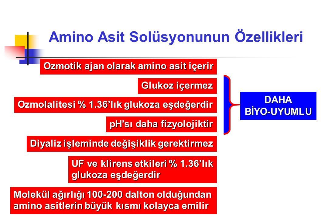 Amino Asit Solüsyonunun Özellikleri Ozmotik ajan olarak amino asit içerir Glukoz içermez Ozmolalitesi % 1.36'lık glukoza eşdeğerdir pH'sı daha fizyolojiktir Diyaliz işleminde değişiklik gerektirmez UF ve klirens etkileri % 1.36'lık glukoza eşdeğerdir DAHABİYO-UYUMLU Molekül ağırlığı 100-200 dalton olduğundan amino asitlerin büyük kısmı kolayca emilir